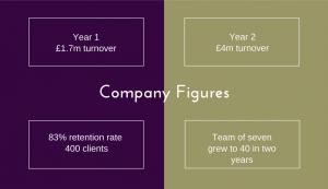 Climb Online Company Figures